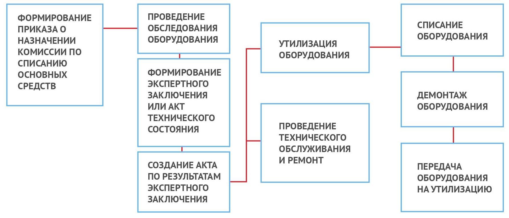 Порядок действий по выводу оборудования детской площадки из эксплуатации