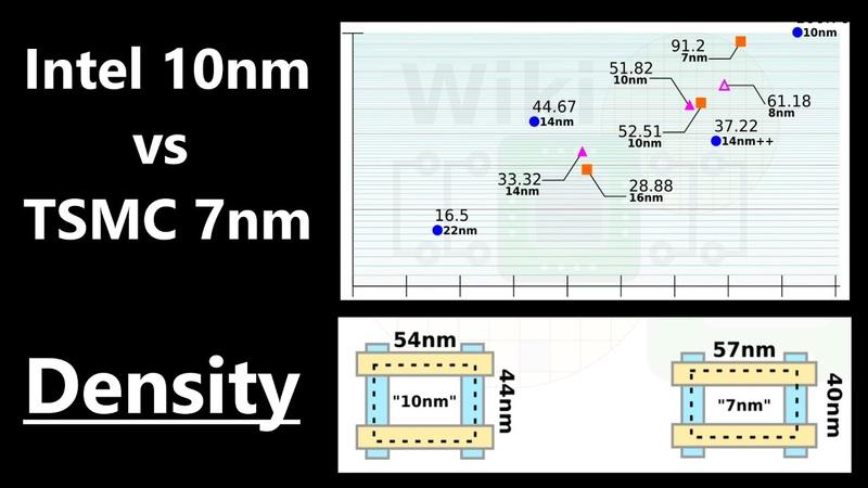 TSMC 7nm vs Intel 10nm Density