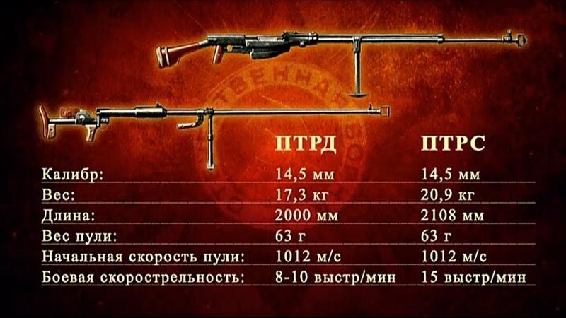 Оружие Победы. Противотанковые ружья Дегтярева и Симонова